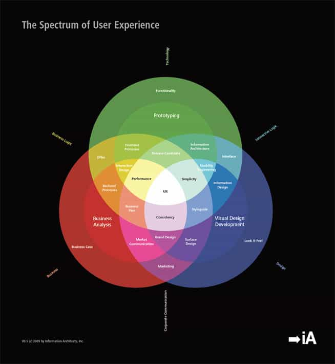 The Spectrum of UX