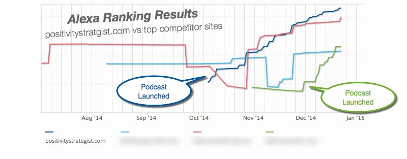 Podcast Content Strategy Alexa Ranking